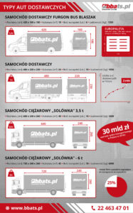 Infographics: types of delivery vans, 1.5 t delivery vans, van, 1.5 t truck, 3.5 t truck Solo truck, 6 t delivery truck, Euro pallet, transport market in Poland.